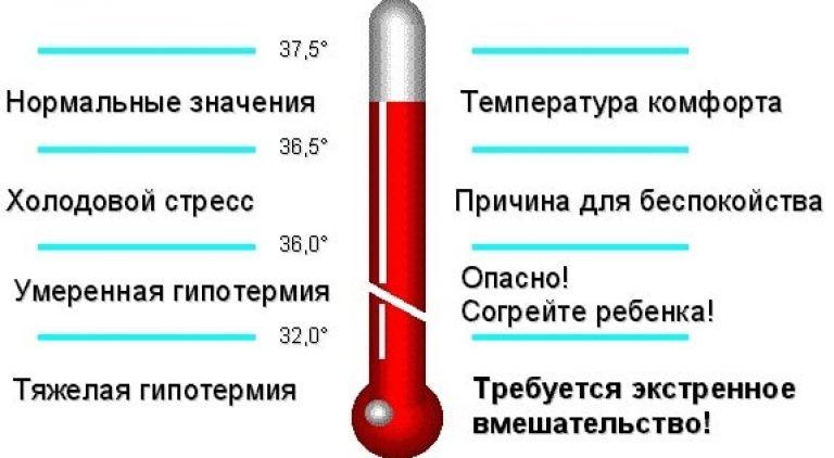 Температура 37 может быть признаком онкологии